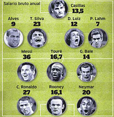 """Messi, Ronaldo & đội hình lương """"khủng"""" nhất châu Âu - 1"""