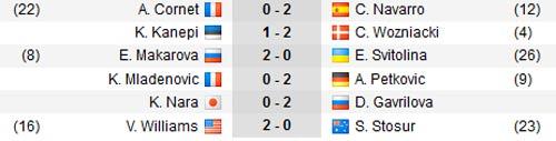 Miami Masters ngày 3: Mỹ nhân Bouchard thua sốc - 1
