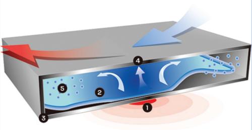 Công nghệ tản nhiệt máy bay được áp dụng vào bo mạch chủ - 1