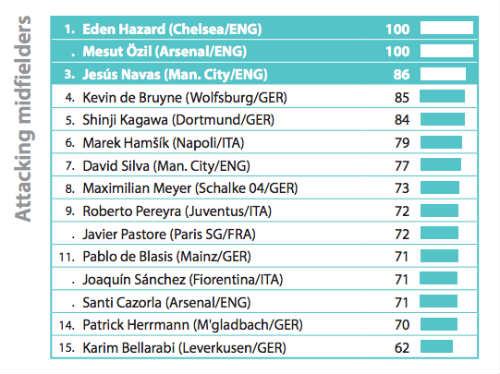 Ozil và Hazard song hành tiền vệ xuất sắc nhất 2015 - 2