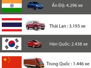 Tin tức trong ngày - [Infographic] Nhập nhiều ô tô giá rẻ có hạn chế gì?