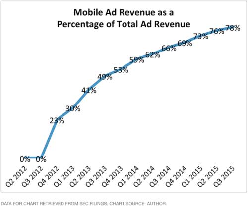 Xem sự tăng trưởng của Facebook qua 3 biểu đồ - 1
