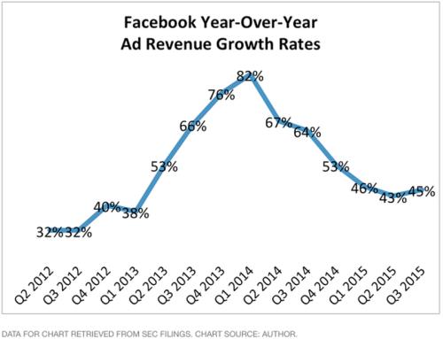 Xem sự tăng trưởng của Facebook qua 3 biểu đồ - 2
