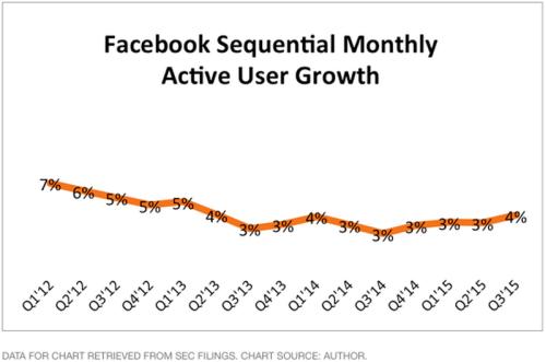 Xem sự tăng trưởng của Facebook qua 3 biểu đồ - 3