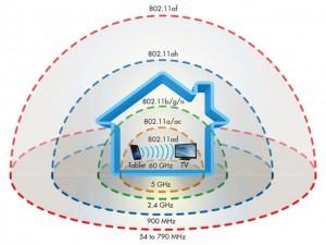 Công nghệ thông tin - Có thêm một chuẩn Wi-Fi mới: Xuyên vật cản tốt hơn