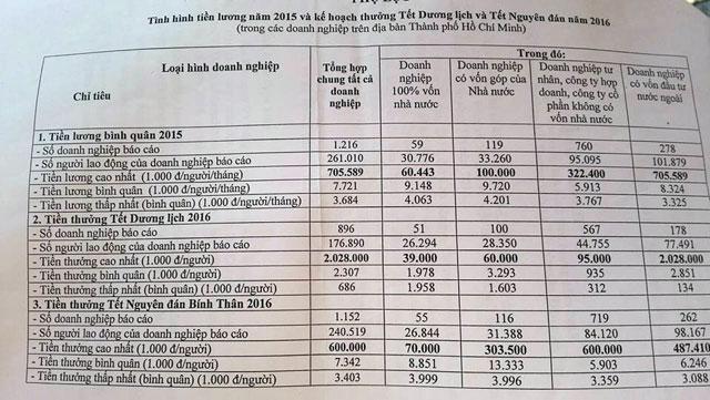 TP.HCM: Thưởng Tết 2016 cao nhất hơn 2 tỉ đồng/người - 1