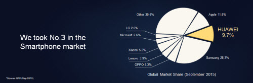 Huawei đạt doanh thu cao kỷ lục trong năm 2015 - 3