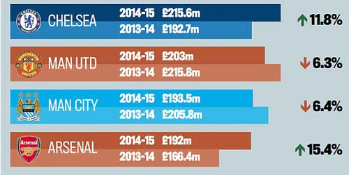 Chelsea: Thứ 14 ở NHA nhưng số 1 về tiền lương - 1