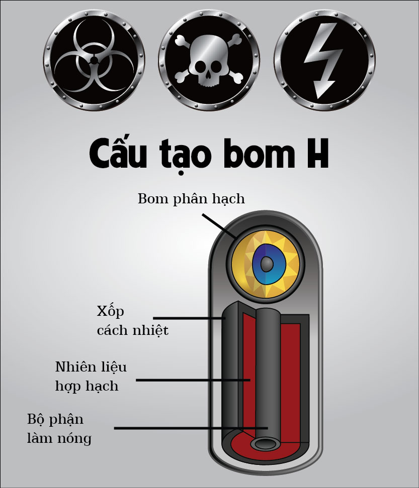 Infographic: Bom nhiệt hạch khác bom nguyên tử thế nào? - 2