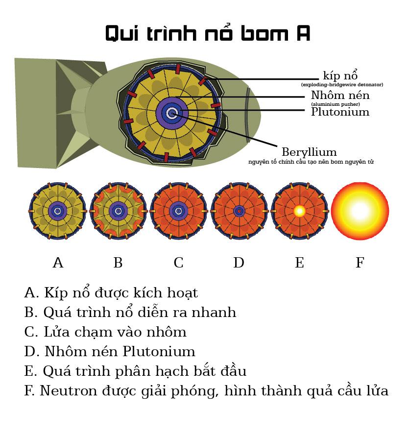Infographic: Bom nhiệt hạch khác bom nguyên tử thế nào? - 4
