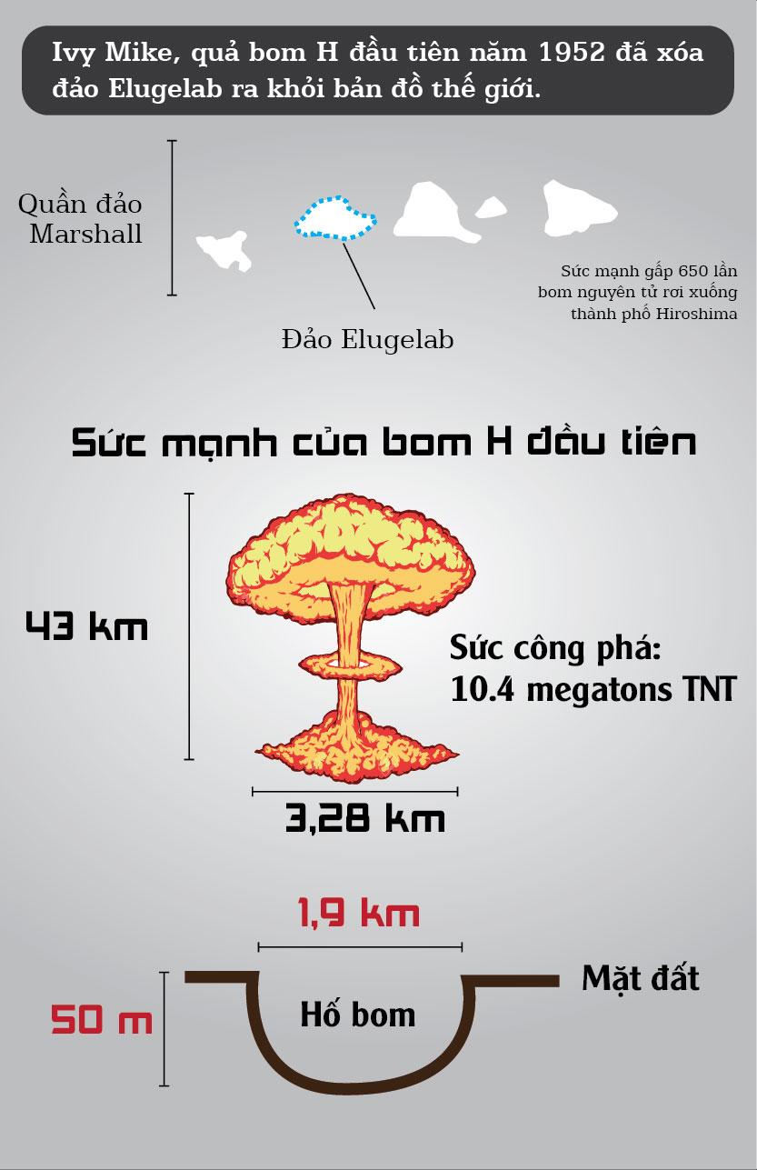 Infographic: Bom nhiệt hạch khác bom nguyên tử thế nào? - 5