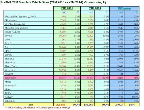 Toàn cảnh thị trường ô tô Việt năm 2015 - 1