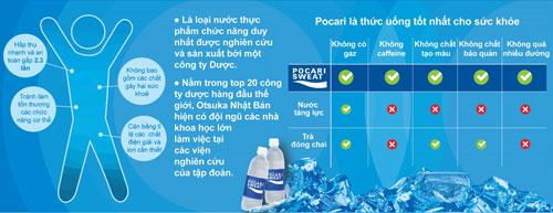 Pocari Sweat - tinh tuý Nhật Bản dành cho sức khoẻ - 1