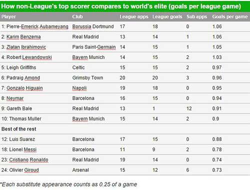 """Tiền đạo vô danh ghi bàn """"đỉnh"""" hơn Messi, Ronaldo - 2"""