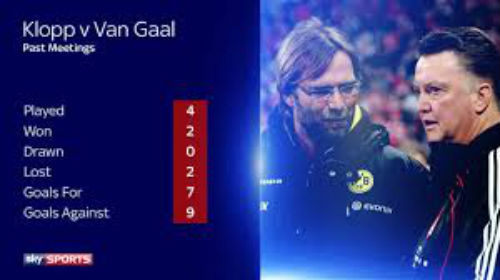 Van Gaal đấu Klopp: Những định nghĩa khác về thất bại - 2