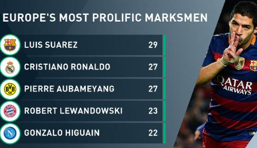 """Messi chấn thương , Suarez ghi bàn """"khủng"""" nhất châu Âu - 3"""