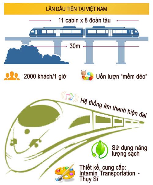 Monorail tại Asia Park có gì mới? - 2