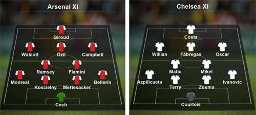 Chi tiết Arsenal - Chelsea: Nỗ lực trong vô vọng (KT) - 10