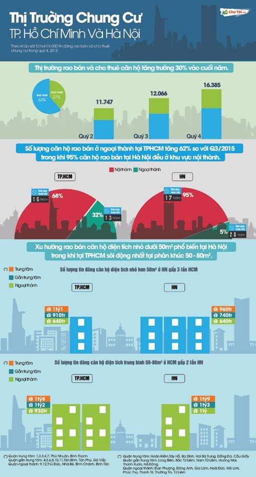 Thị trường chung cư cuối năm: TP.HCM chuộng căn hộ nhỏ, Hà Nội chuộng căn hộ nội thành - 1