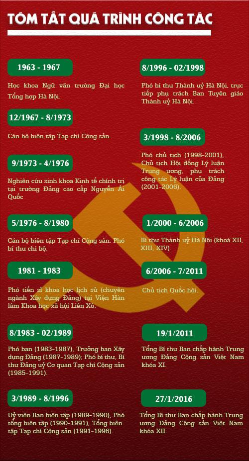 [Infographic] Tiểu sử Tổng Bí thư Nguyễn Phú Trọng - 2