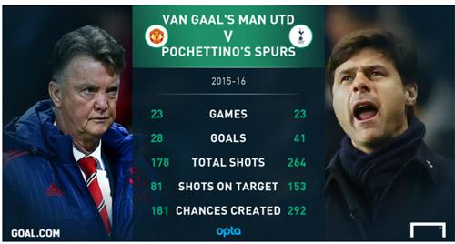 Pochettino xứng đáng dẫn dắt MU hơn Pep - Mourinho - 1
