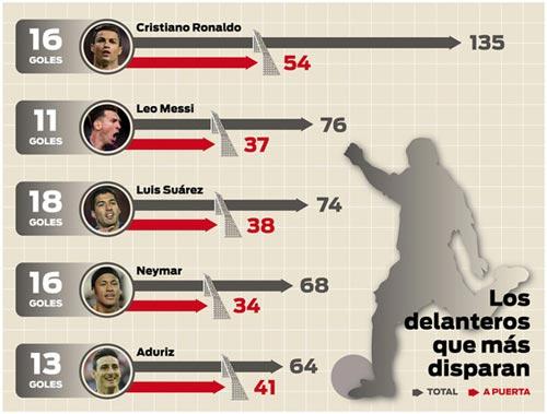 """Coi mình là """"vũ trụ"""", Ronaldo """"ích kỷ"""" nhất Liga - 2"""