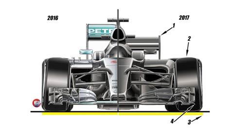 Tương lai F1: Thiết kế mới và thay đổi luật năm 2017 (P3) - 1