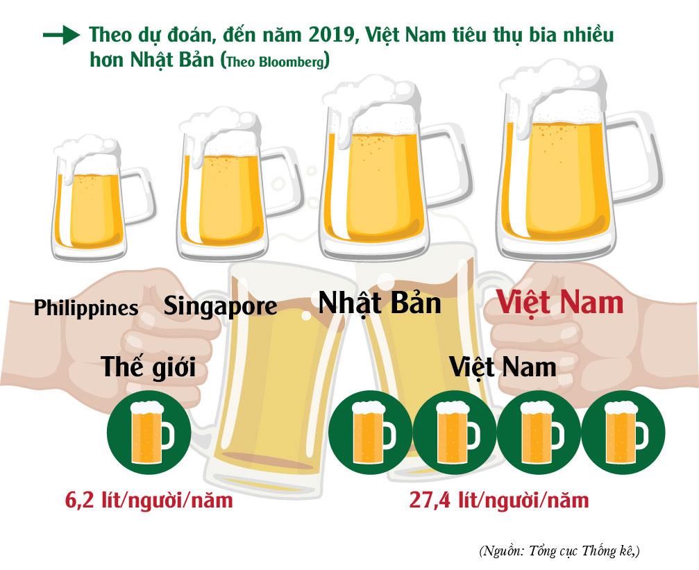 [Infographic] Đàn ông Việt uống rượu bia nhiều như thế nào? - 2