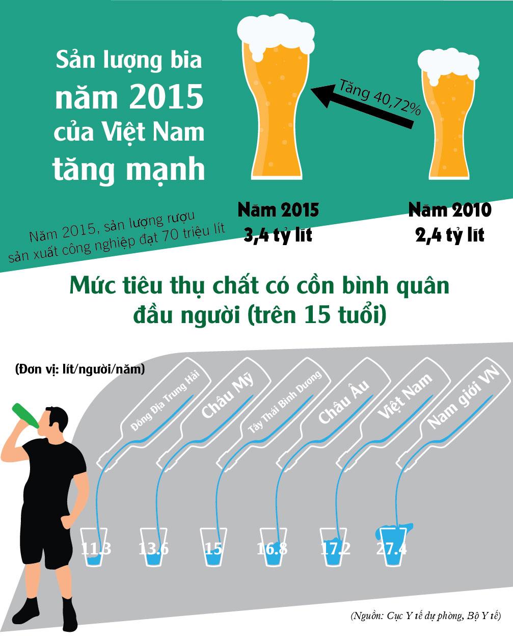 [Infographic] Đàn ông Việt uống rượu bia nhiều như thế nào? - 3