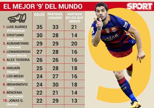 """Tiền đạo hay nhất thế giới: Suarez """"đỉnh"""" hơn CR7, M10 - 1"""