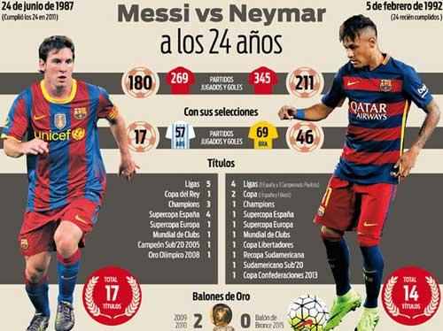 """""""Hoàng tử"""" Neymar đâu kém tài """"Vua"""" Messi - 2"""