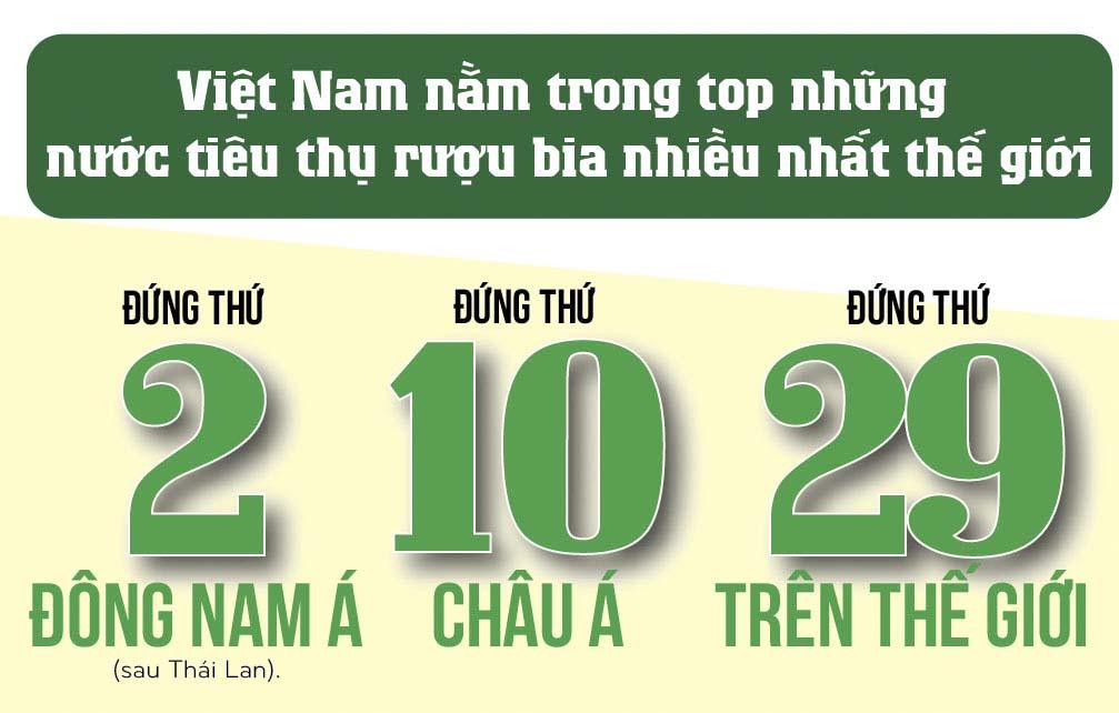 [Infographic] Đàn ông Việt uống rượu bia nhiều như thế nào? - 1