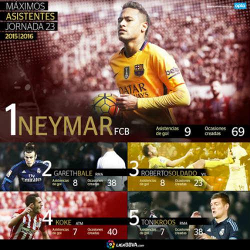 """Ngôi sao tấn công hay nhất Liga: Neymar """"chấp"""" tất - 1"""