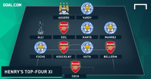 """Arsenal, Leicester thống trị """"Dream team"""" của Henry - 1"""
