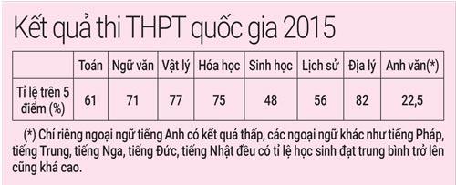 Đề thi THPT quốc gia 2016 dễ hay khó? - 2