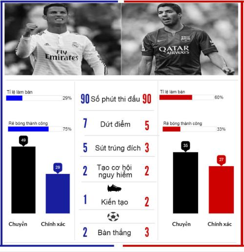 (Infographic) Siêu sao ấn tượng: CR7, Suarez quá đỉnh - 3