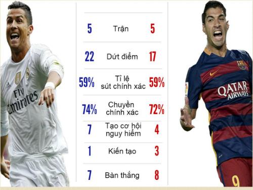 (Infographic) Siêu sao ấn tượng: CR7, Suarez quá đỉnh - 5