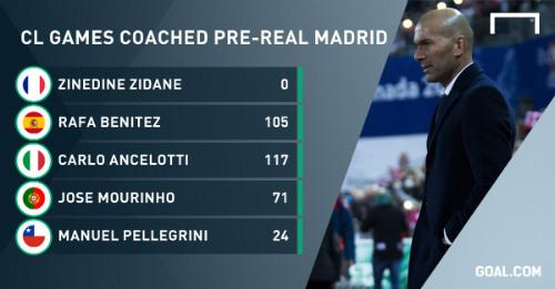 """Real & cúp C1: Cần Zidane hóa """"thánh"""" như thời cầu thủ - 1"""
