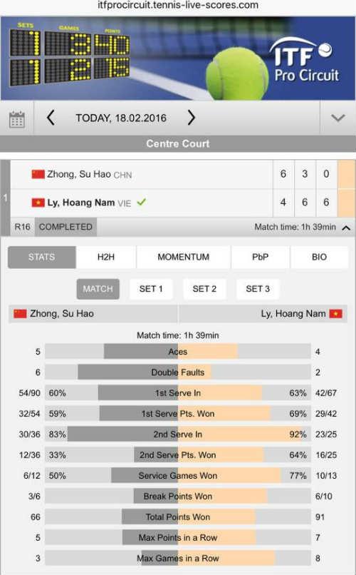 Hạ tiếp tay vợt Trung Quốc, Hoàng Nam vào tứ kết - 1