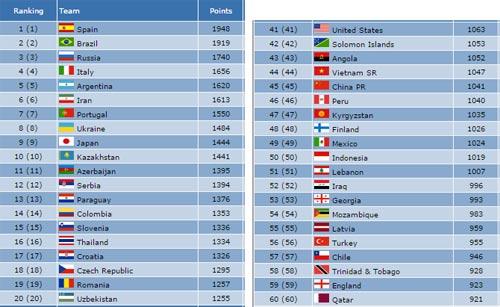 Tìm hiểu futsal biến giấc mơ VN dự World Cup thành thực (Infographic) - 6