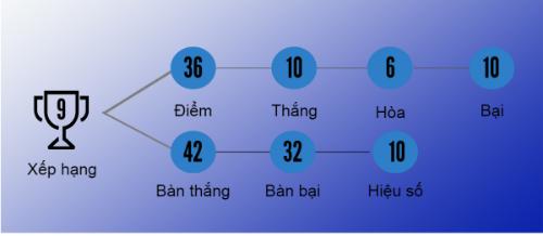 """(Infographic) V-League 2016: SHB.Đà Nẵng """"chậm mà chắc"""" - 4"""