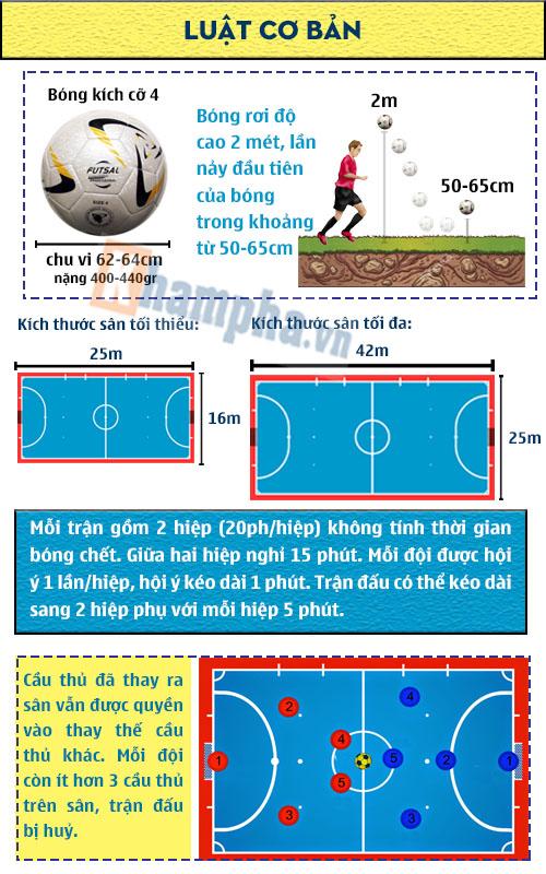 Tìm hiểu futsal biến giấc mơ VN dự World Cup thành thực (Infographic) - 2