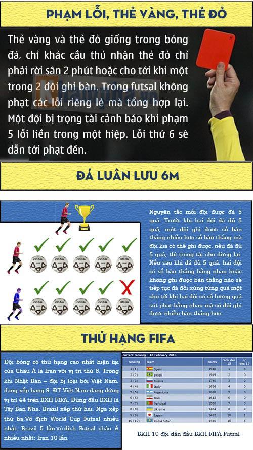 Tìm hiểu futsal biến giấc mơ VN dự World Cup thành thực (Infographic) - 3