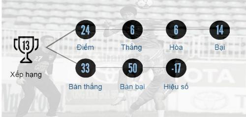 """(Infographic) V-League 2016: HAGL """"nhớ"""" Công Phượng - 4"""