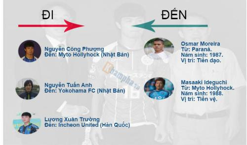 """(Infographic) V-League 2016: HAGL """"nhớ"""" Công Phượng - 7"""