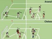 Bóng đá - Tranh vui: MU, Arsenal bắt chước 11m kiểu Messi-Suarez