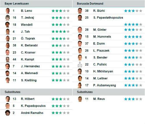 Leverkusen - Dortmund: Dấu ấn ngôi sao - 2