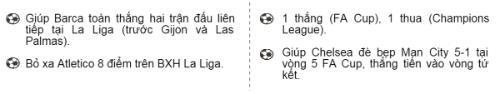 (Infographic) Siêu sao ấn tượng: Chào mừng Hazard trở lại - 3
