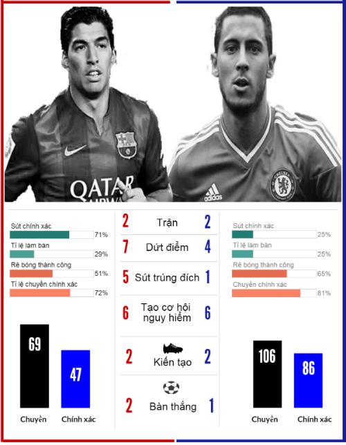 (Infographic) Siêu sao ấn tượng: Chào mừng Hazard trở lại - 5