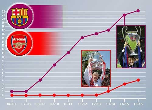 Chi tiết Arsenal – Barca: Người hùng Messi (KT) - 11